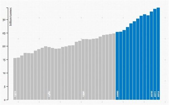 global carbon dioxide emissions increase